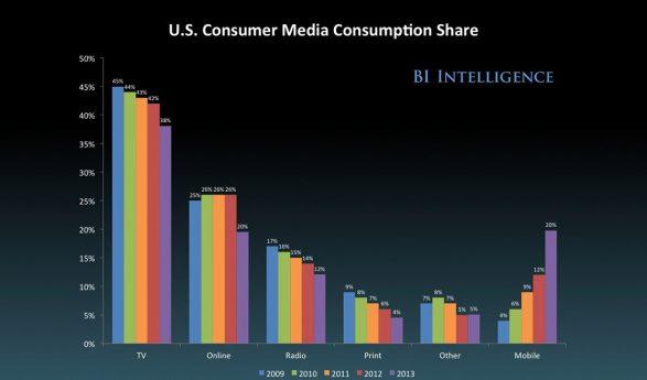 Traditional Newspapers versus Internet News