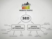 SEO Tips For a Stream of Constant and Free Traffic