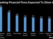 Manappuram Finance nears record high
