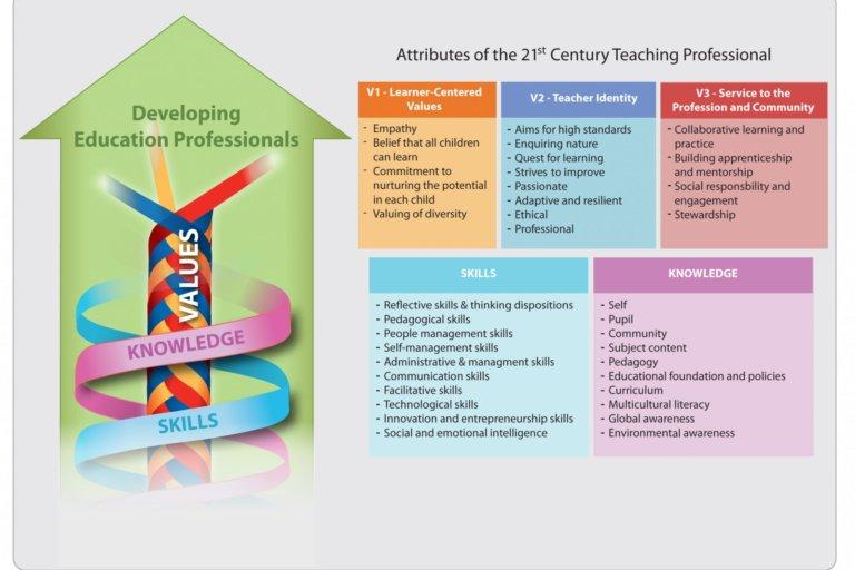 Teacher education needs a structural change