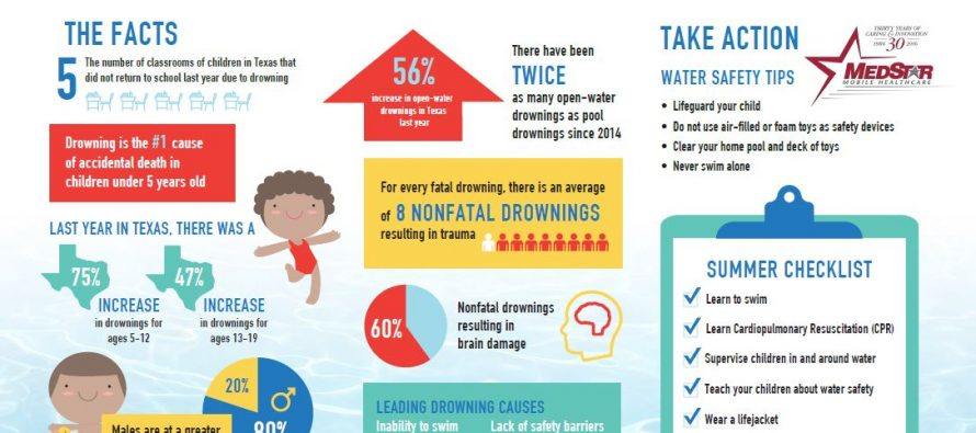 Tips for drowning prevention