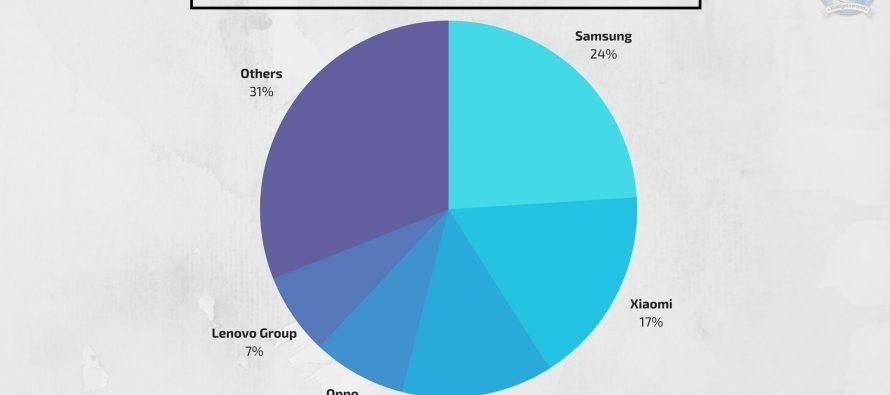 30 million smartphones shipped in India in Q1 2018: IDC report